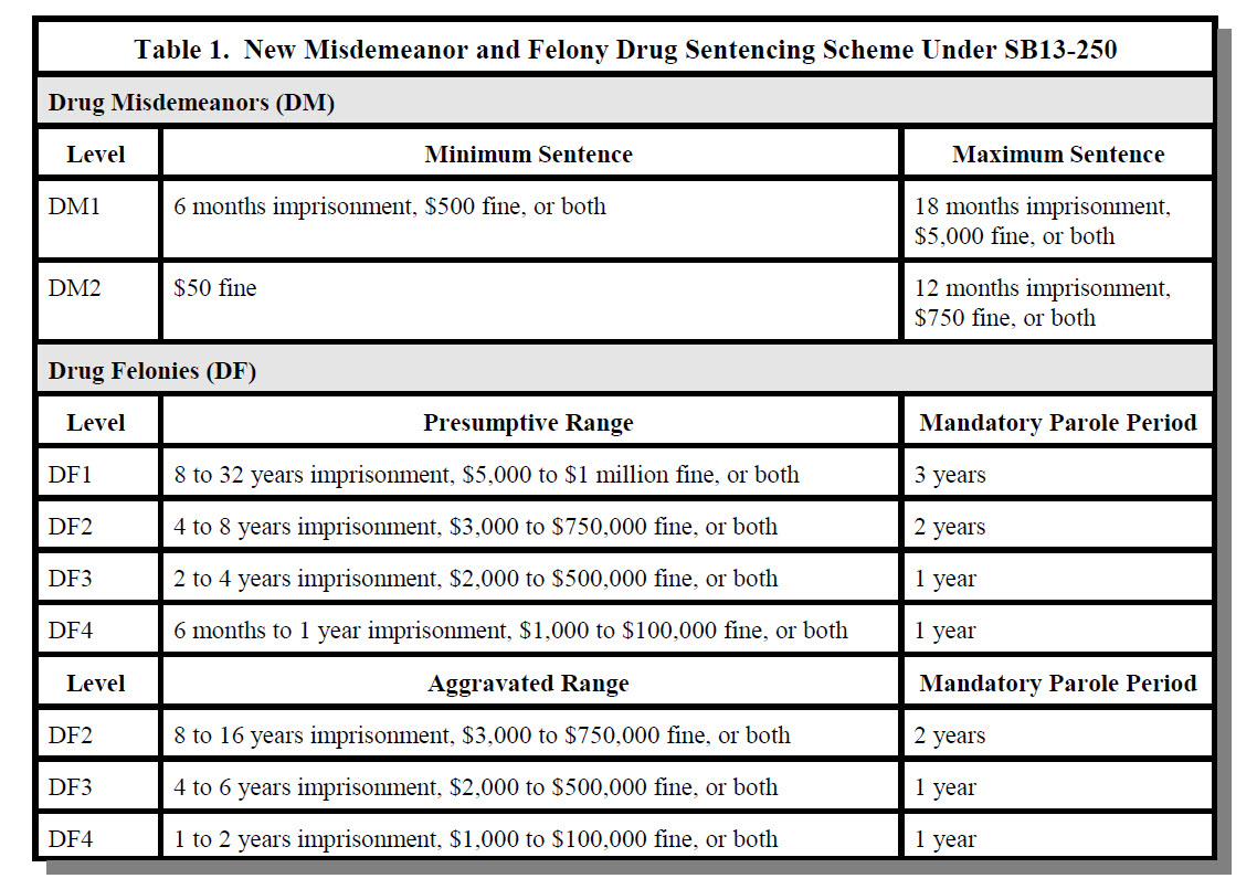 NEW DRUG LAW CHART.jpg