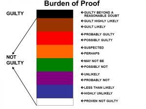 Colorado Criminal Law Burden of Proof