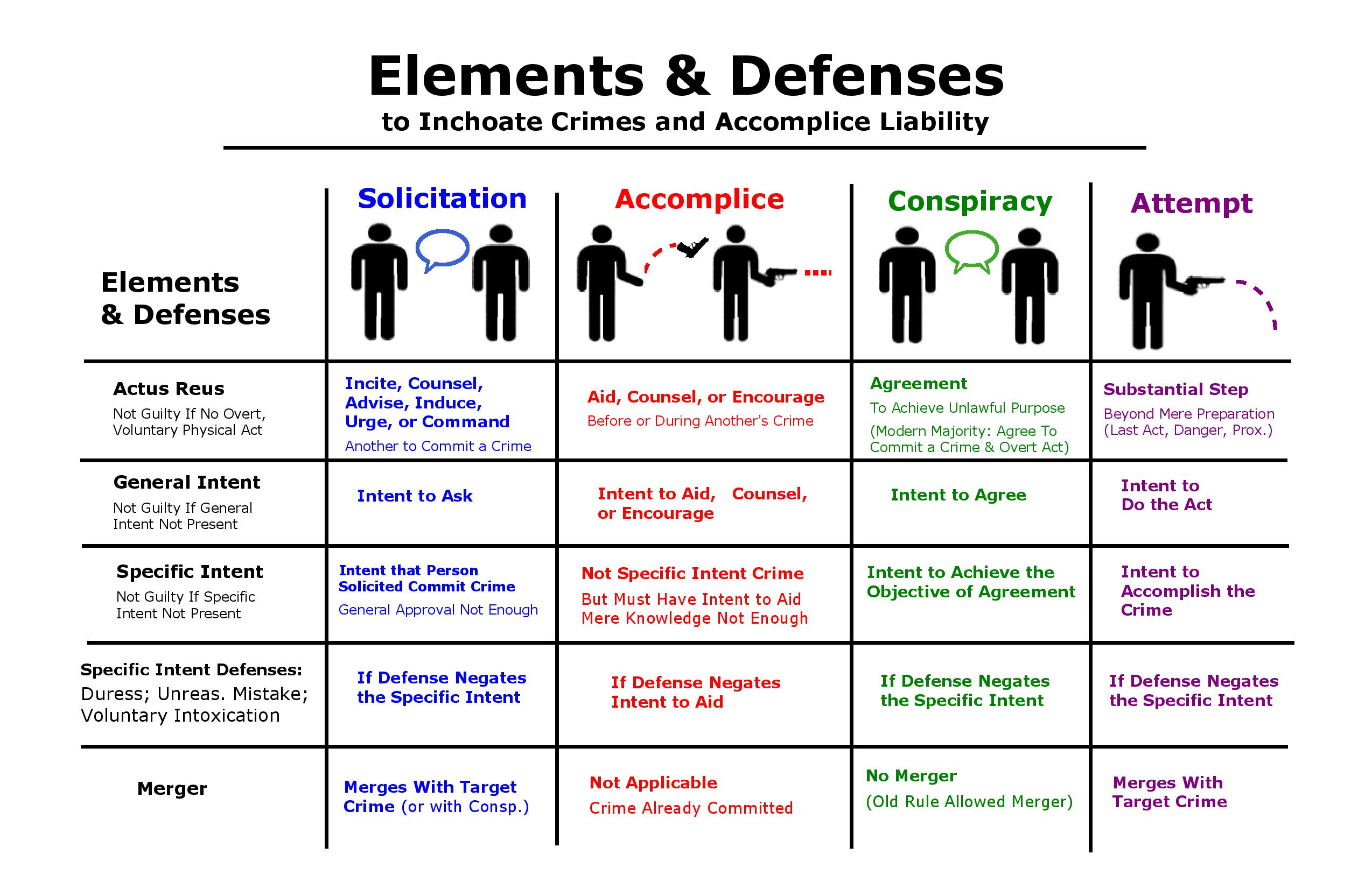 Inchoate-Crimes-Elements-and-Defenses-1