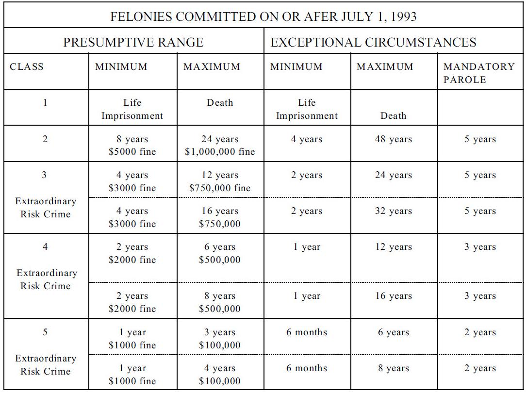 Colorado Felony Sentencing Grid