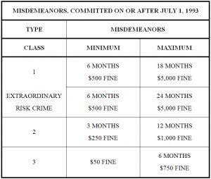 Colorado Misdemeanot Sentencing Grid