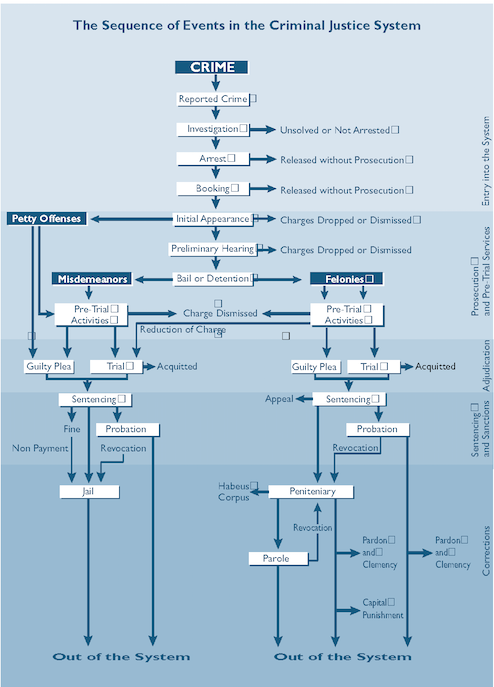 The Criminal Justice System Flow Chart