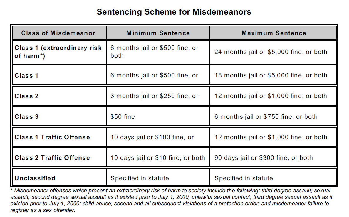 Colorado Misdemeanor Sentencing Chart rev
