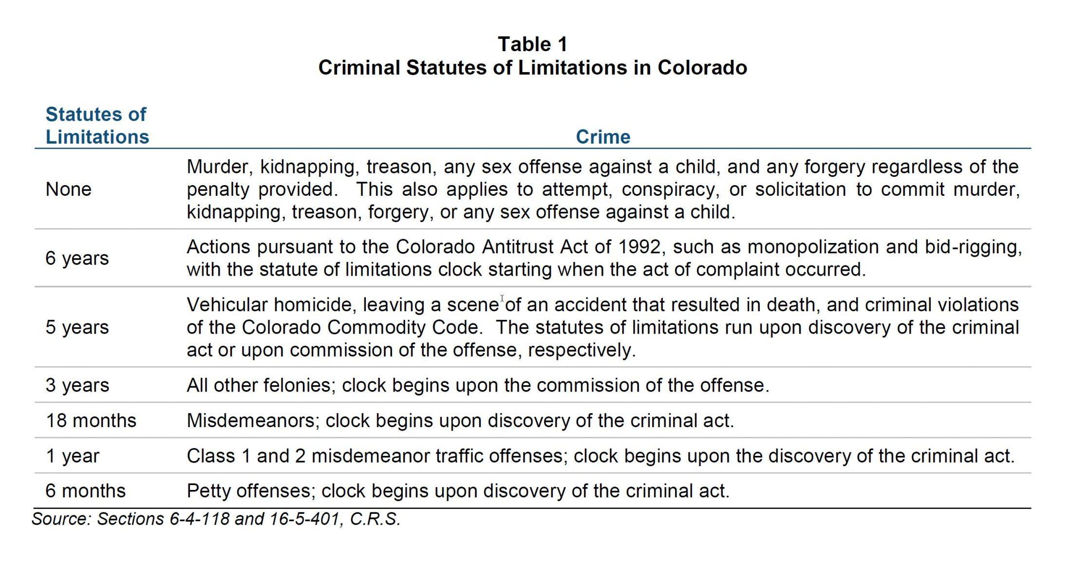 The Colorado Statute of Limitations